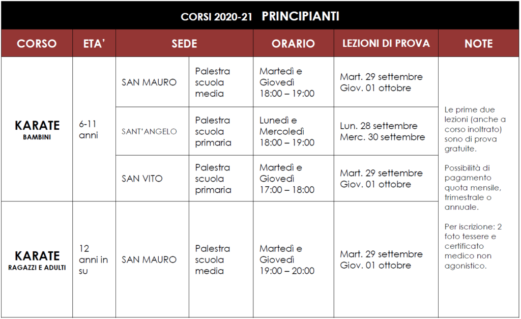 principianti 2020-2021